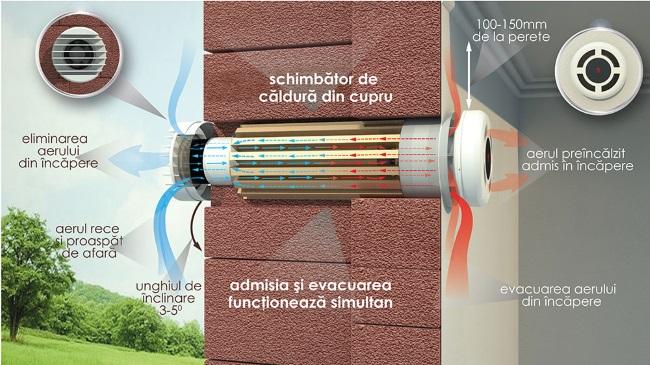 1-sistem de ventilatie cu recuperare de caldura PRANA