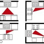 2-4 variante de configurare a bucatariei cu respectarea triunghiului de lucru