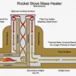 2-schema si principiu functionare soba racheta cu plita