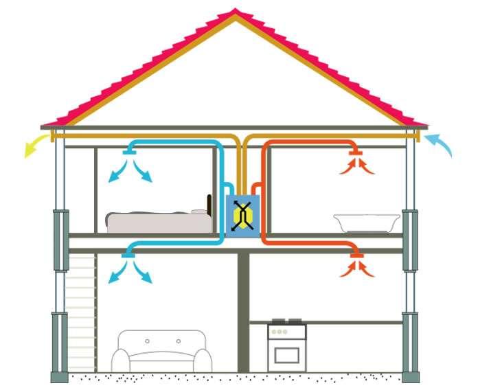 centrala-ventilatie-recuperator-de-caldura