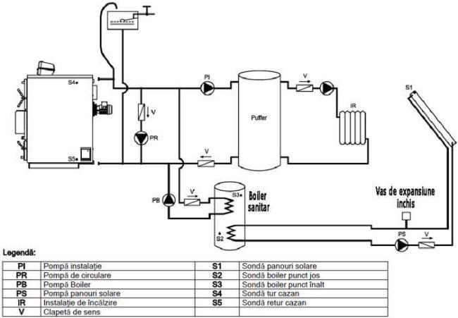 schema montaj centrala pe lemne