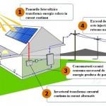 Panouri fotovoltaice on-grid sau off-grid – ce sistem e mai bun?