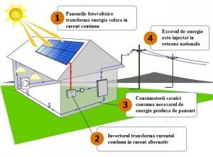 sistem fotovoltaic on-grid schema instalatie