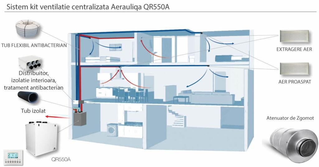 sistem-ventilatie-centralizata-aerauliqa-qr550a