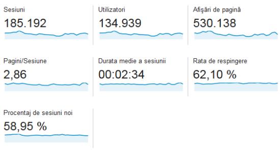 statistici-casadex-aprilie-2014