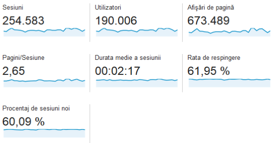 statistici-casadex-august-2014