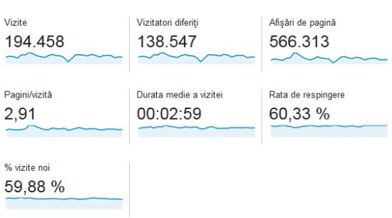statistici-casadex-ianuarie-2014