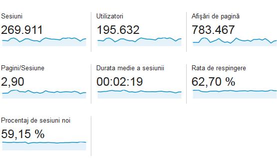 statistici-casadex-iunie-2014