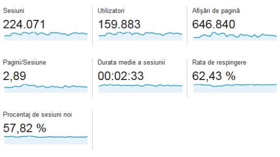 statistici-casadex-mai-2014