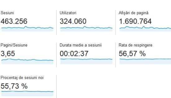 statistici-casadex-martie-2015