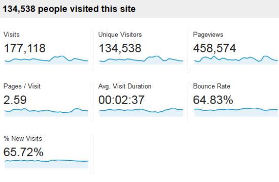 statistici-casadex-noiembrie-2013