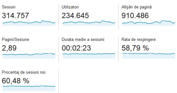 statistici-casadex-noiembrie-2014