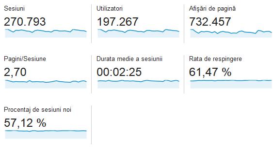 statistici-casadex-octombrie-2014