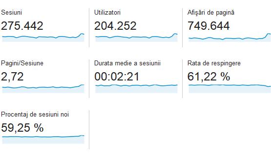 statistici-casadex-septembrie-2014